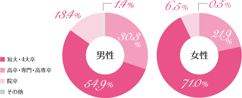 男女別学歴 短大・四大・大学院を卒業した方が70%以上を占めるのが特徴です。
